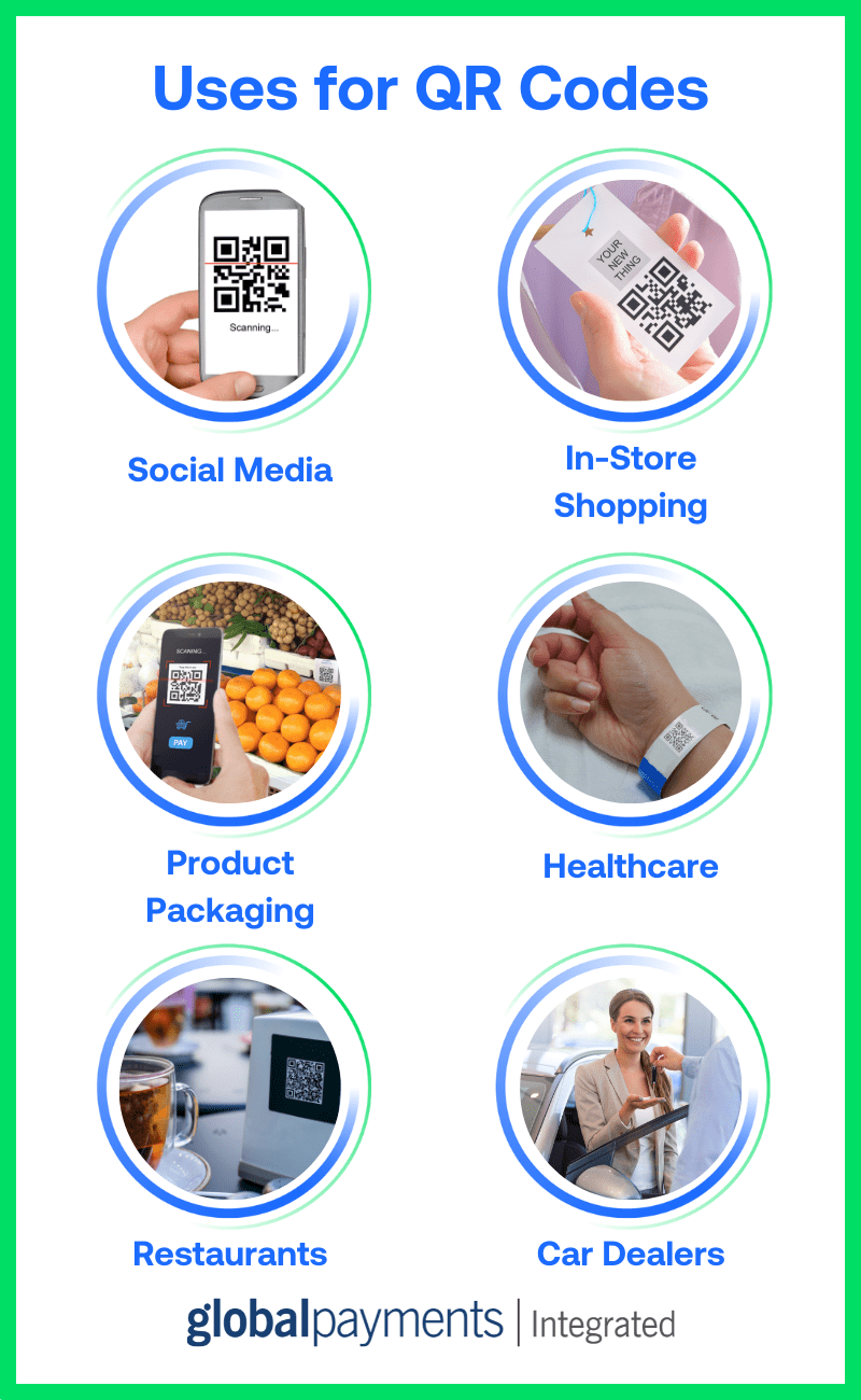 Infographic showing different uses for QR codes.