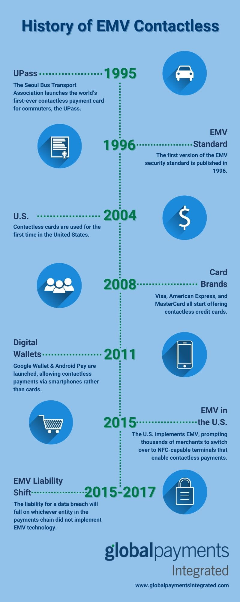 Infographic showing the history of EMV contactless