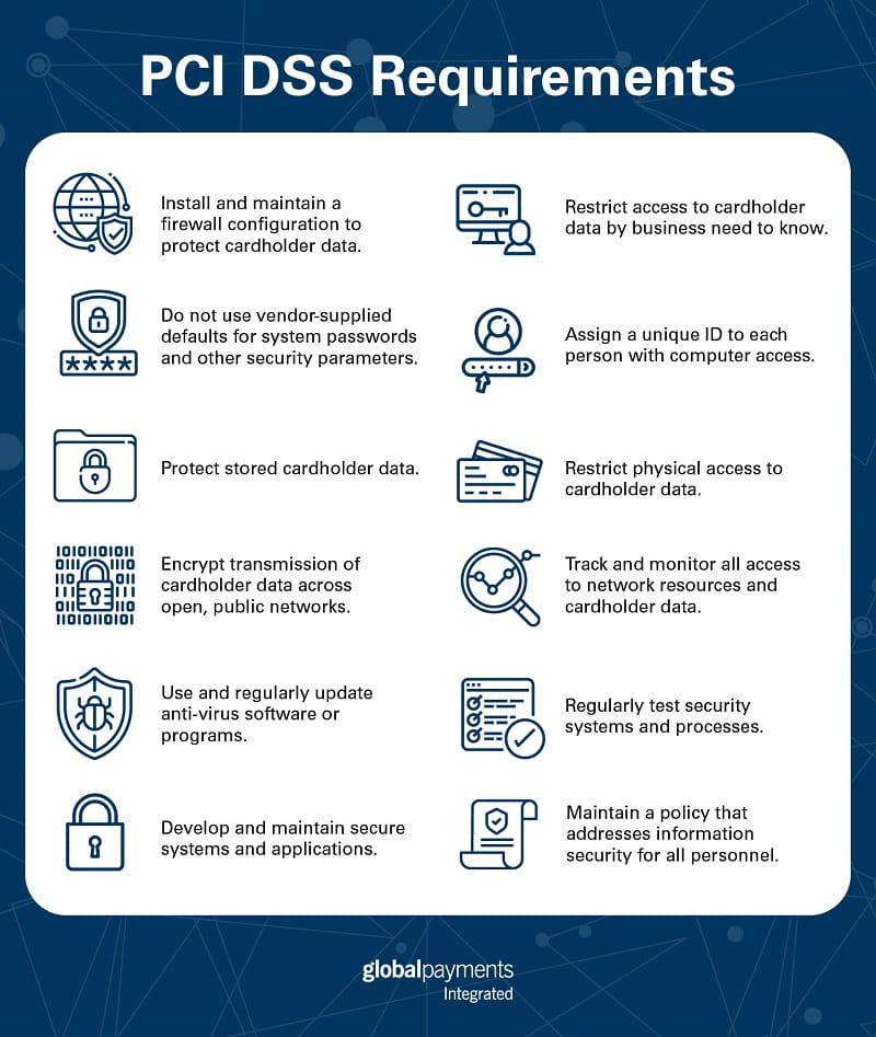 PCI DSS Requirements List